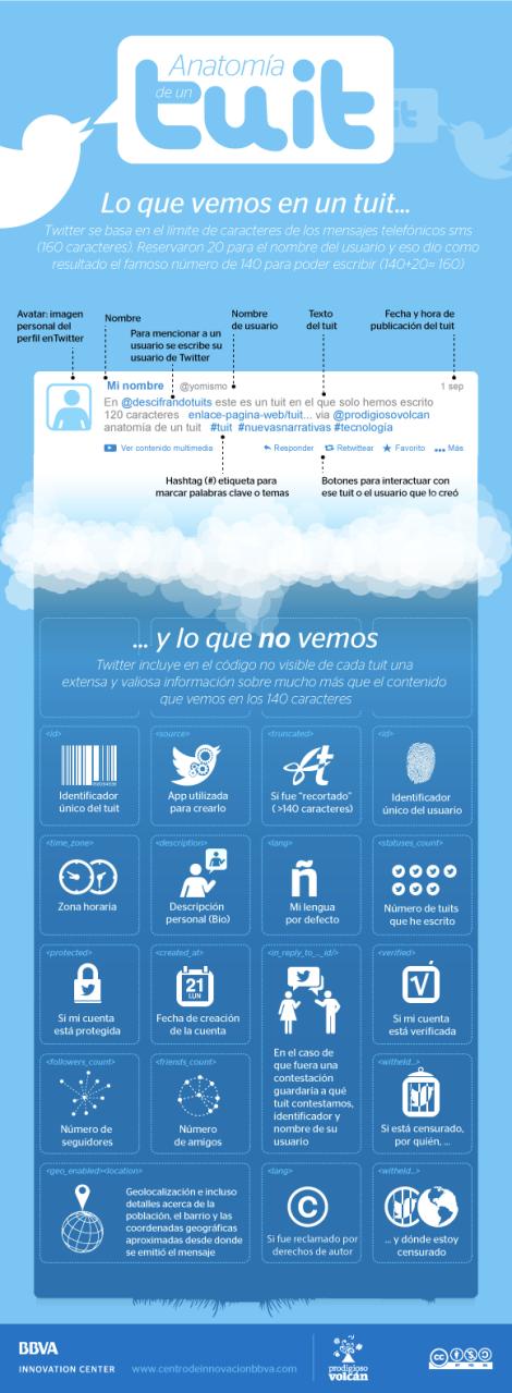La anatomía de un Tuit