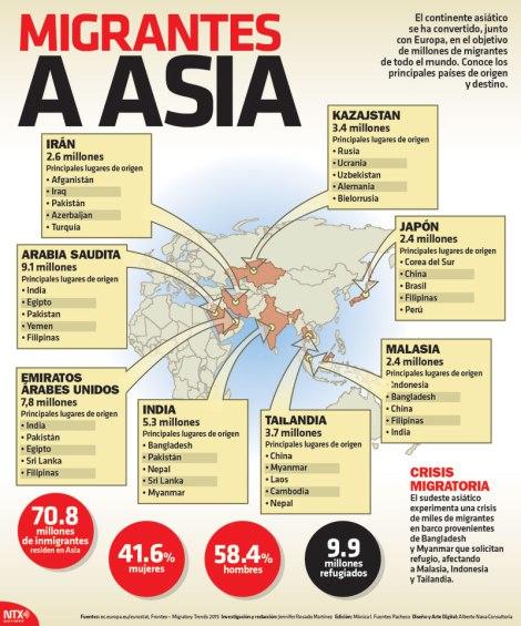 Migrantes Asia